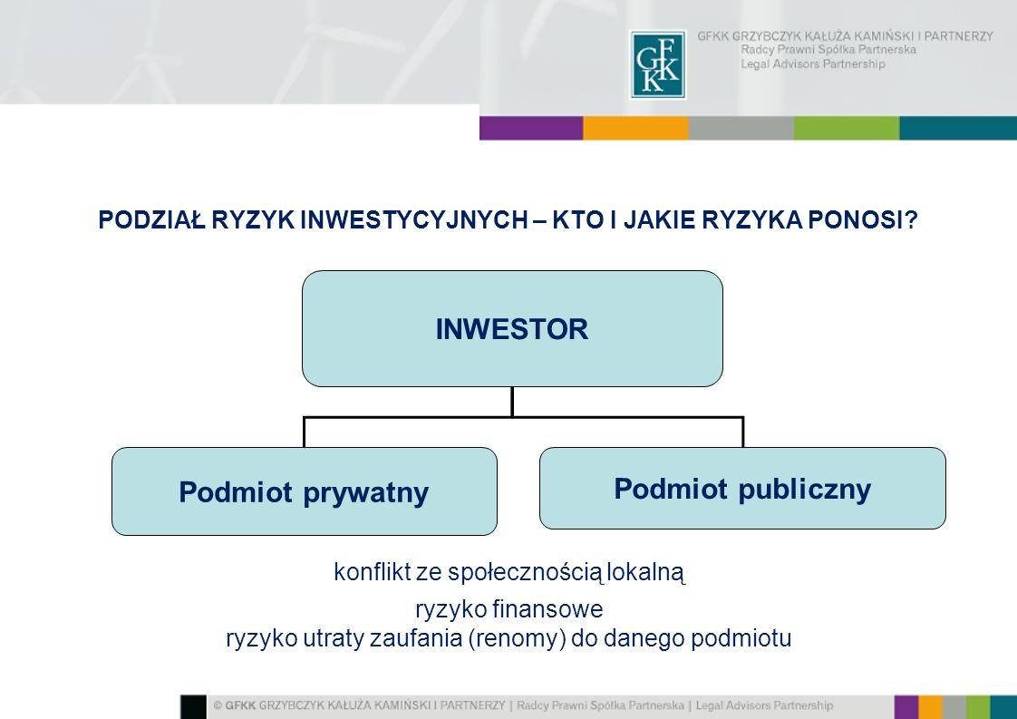 PODZIAŁ RYZYK INWESTYCYJNYCH – KTO I JAKIE RYZYKA PONOSI? konflikt ze społecznością lokalną ryzyko finansowe ryzyko utraty zaufania (renomy) do danego