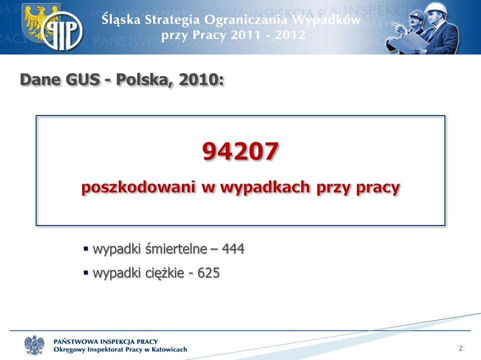 Dane GUS - Polska, 2010:  wypadki śmiertelne – 444  wypadki ciężkie - 625 2