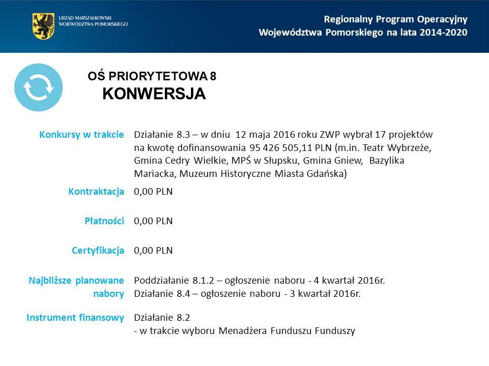 Regionalny Program Operacyjny Województwa Pomorskiego na lata 2014-2020 Konkursy w trakcieDziałanie 8.3 – w dniu 12 maja 2016 roku ZWP wybrał 17 proje
