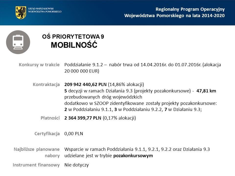 Regionalny Program Operacyjny Województwa Pomorskiego na lata 2014-2020 Konkursy w trakciePoddziałanie 9.1.2 – nabór trwa od 14.04.2016r. do 01.07.201