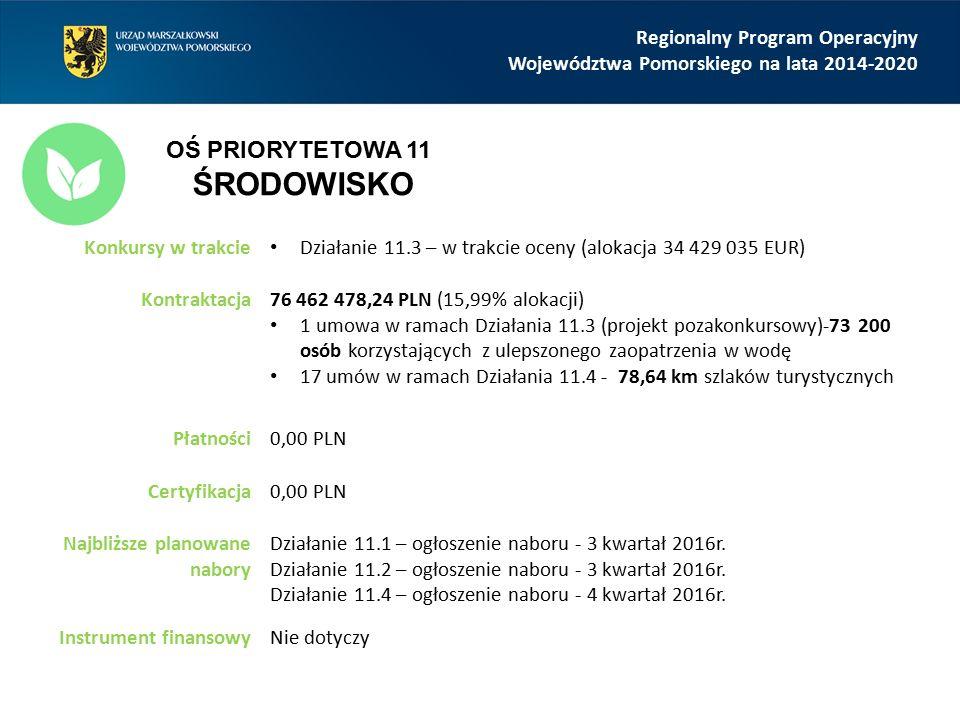 Regionalny Program Operacyjny Województwa Pomorskiego na lata 2014-2020 Konkursy w trakcie Działanie 11.3 – w trakcie oceny (alokacja 34 429 035 EUR) Kontraktacja76 462 478,24 PLN (15,99% alokacji) 1 umowa w ramach Działania 11.3 (projekt pozakonkursowy)-73 200 osób korzystających z ulepszonego zaopatrzenia w wodę 17 umów w ramach Działania 11.4 - 78,64 km szlaków turystycznych Płatności0,00 PLN Certyfikacja0,00 PLN Najbliższe planowane nabory Działanie 11.1 – ogłoszenie naboru - 3 kwartał 2016r.