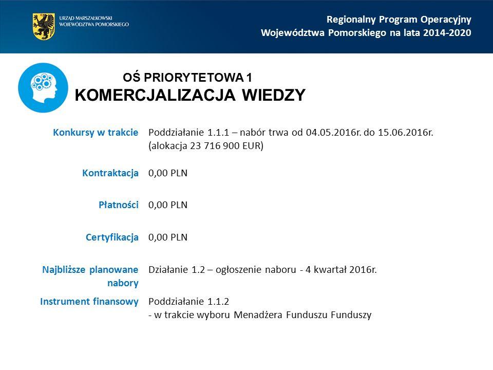 Regionalny Program Operacyjny Województwa Pomorskiego na lata 2014-2020 Konkursy w trakcie Poddziałanie 2.2.1 – w trakcie oceny (alokacja 15 000 000 EUR) Działanie 2.3 – w trakcie oceny (alokacja 14 932 377 EUR) Działanie 2.5 – w trakcie oceny (alokacja 41 478 826 EUR) Kontraktacja0,00 PLN Płatności0,00 PLN Certyfikacja0,00 PLN Najbliższe planowane nabory Poddziałanie 2.2.1 – ogłoszenie naboru - 4 kwartał 2016r.
