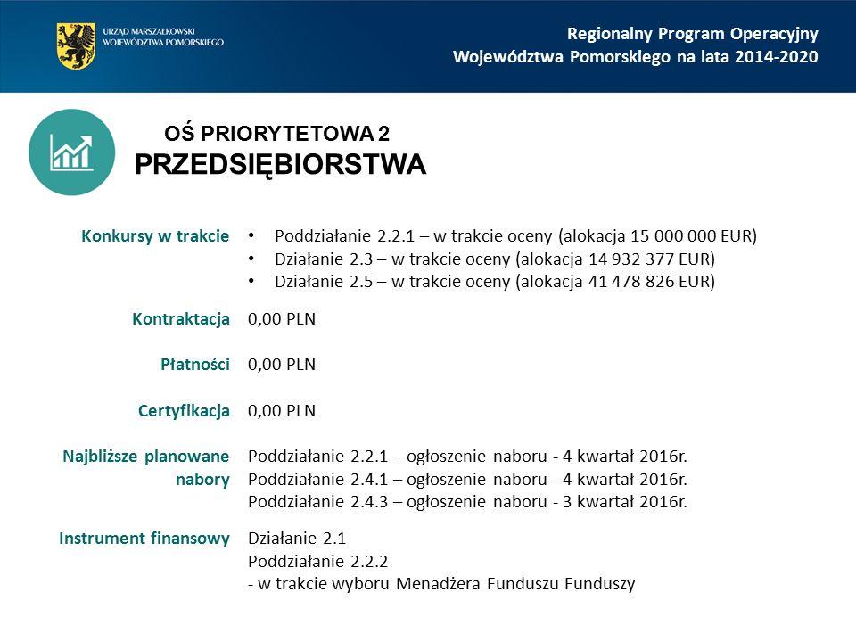 Regionalny Program Operacyjny Województwa Pomorskiego na lata 2014-2020 Konkursy w trakcie Poddziałanie 2.2.1 – w trakcie oceny (alokacja 15 000 000 E