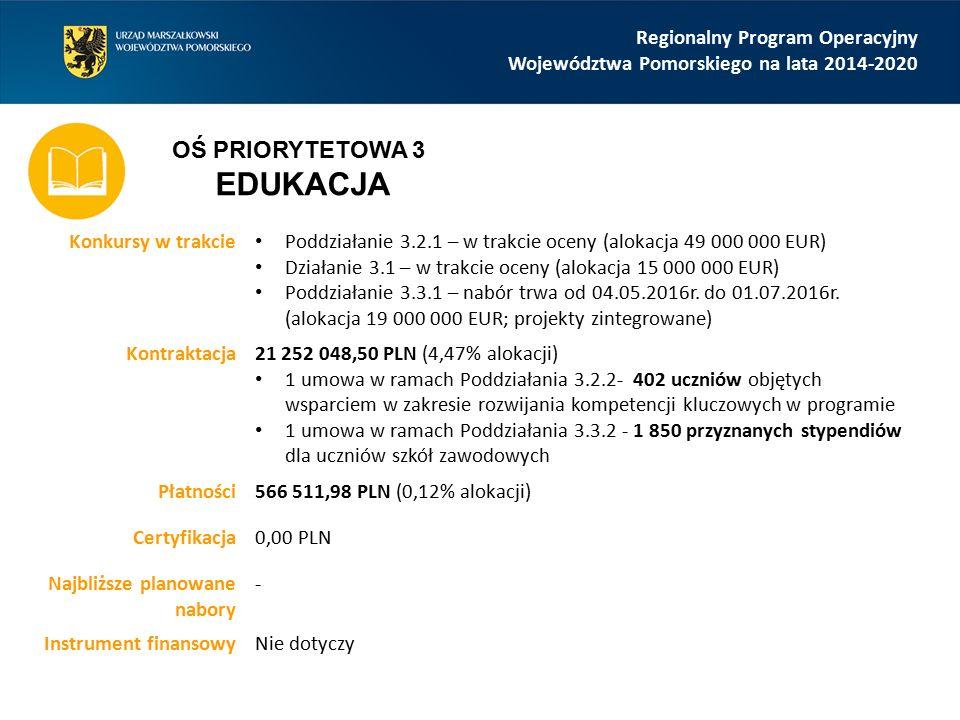Regionalny Program Operacyjny Województwa Pomorskiego na lata 2014-2020 Konkursy w trakcie Poddziałanie 3.2.1 – w trakcie oceny (alokacja 49 000 000 EUR) Działanie 3.1 – w trakcie oceny (alokacja 15 000 000 EUR) Poddziałanie 3.3.1 – nabór trwa od 04.05.2016r.