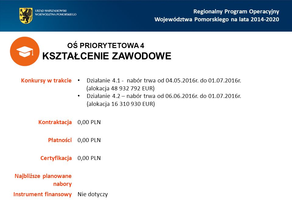 Regionalny Program Operacyjny Województwa Pomorskiego na lata 2014-2020 Konkursy w trakcie Poddziałanie 5.2.2 – w trakcie oceny (alokacja 20 000 000 EUR) Działanie 5.3 – nabór trwa od 16.05.2016r.