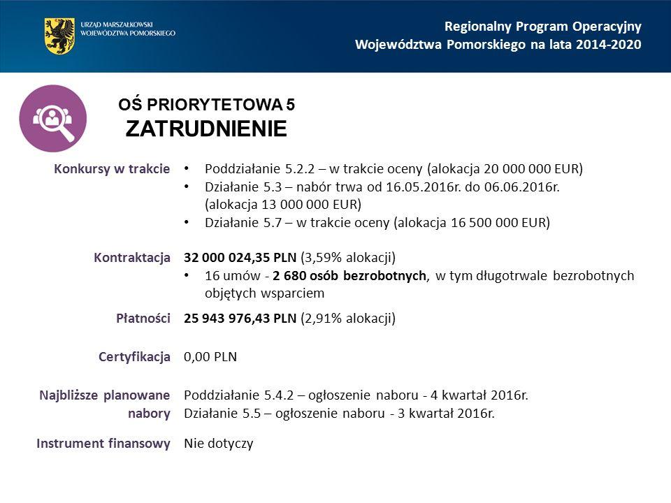Regionalny Program Operacyjny Województwa Pomorskiego na lata 2014-2020 Konkursy w trakcie Poddziałanie 6.1.2 – w trakcie oceny (alokacja 5 000 000 EUR) Poddziałanie 6.1.2 - nabór trwa od 23.05.2016r.