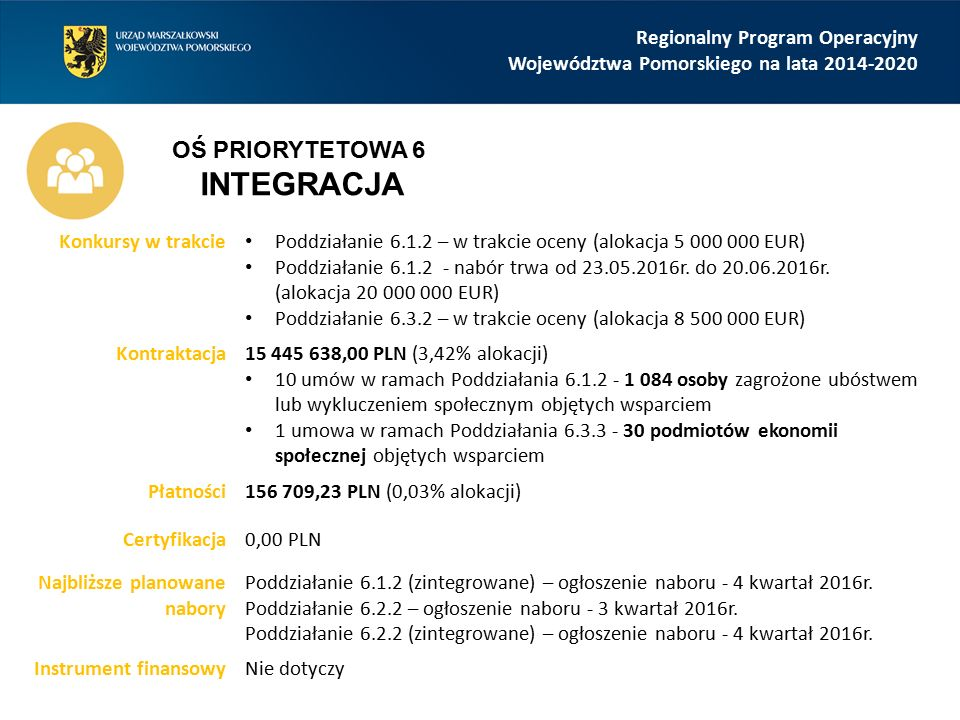 Regionalny Program Operacyjny Województwa Pomorskiego na lata 2014-2020 Konkursy w trakcie Poddziałanie 6.1.2 – w trakcie oceny (alokacja 5 000 000 EU