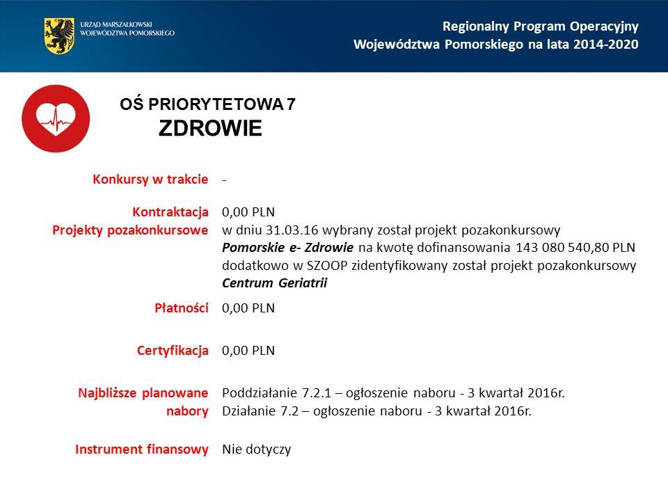 Regionalny Program Operacyjny Województwa Pomorskiego na lata 2014-2020 Konkursy w trakcie- Kontraktacja Projekty pozakonkursowe 0,00 PLN w dniu 31.03.16 wybrany został projekt pozakonkursowy Pomorskie e- Zdrowie na kwotę dofinansowania 143 080 540,80 PLN dodatkowo w SZOOP zidentyfikowany został projekt pozakonkursowy Centrum Geriatrii Płatności0,00 PLN Certyfikacja0,00 PLN Najbliższe planowane nabory Poddziałanie 7.2.1 – ogłoszenie naboru - 3 kwartał 2016r.