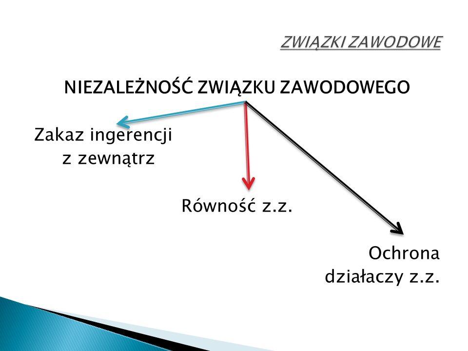 NIEZALEŻNOŚĆ ZWIĄZKU ZAWODOWEGO Zakaz ingerencji z zewnątrz Równość z.z. Ochrona działaczy z.z.