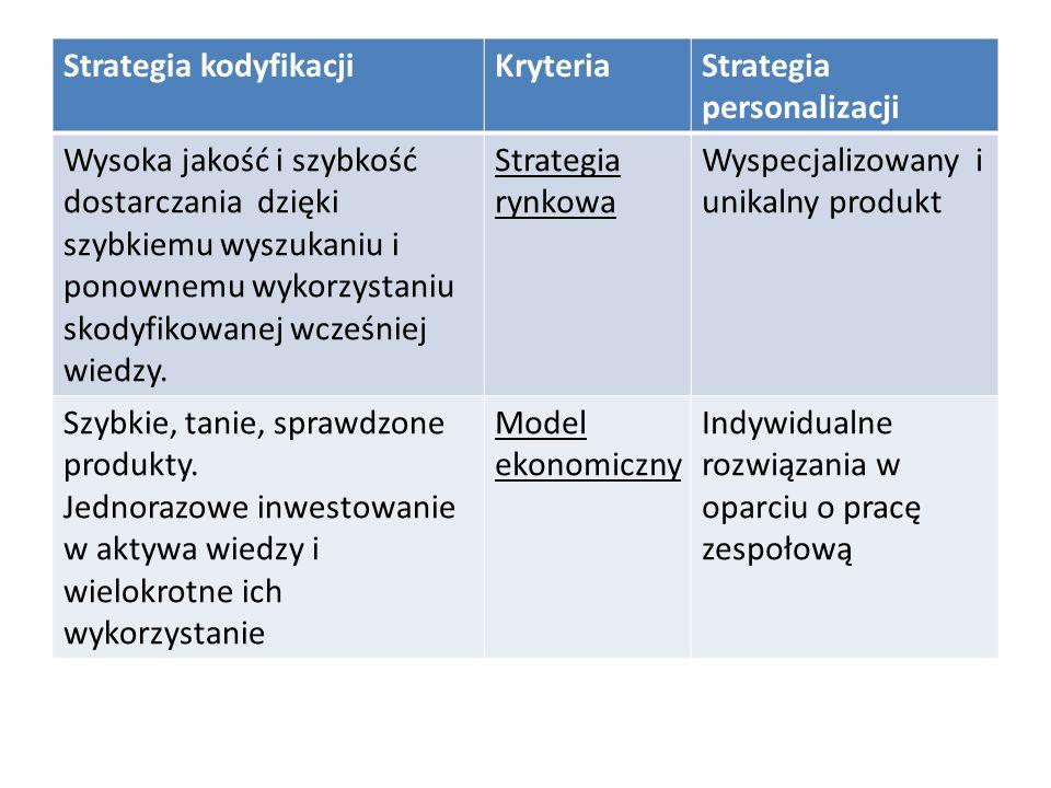 Strategia kodyfikacjiKryteriaStrategia personalizacji Wysoka jakość i szybkość dostarczania dzięki szybkiemu wyszukaniu i ponownemu wykorzystaniu skodyfikowanej wcześniej wiedzy.