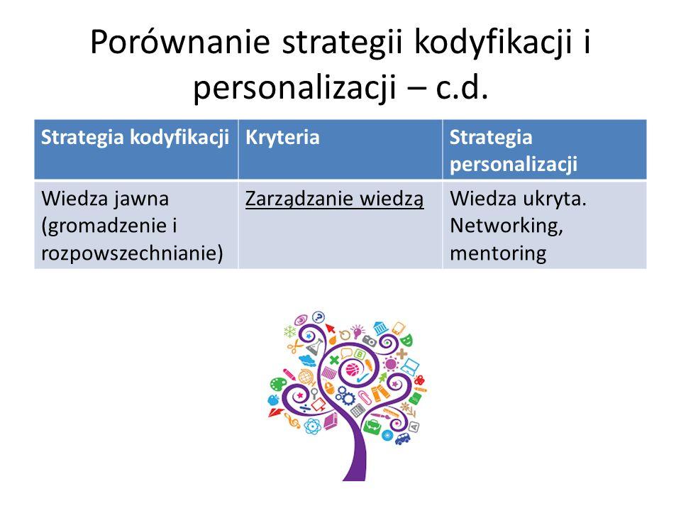 Porównanie strategii kodyfikacji i personalizacji – c.d.