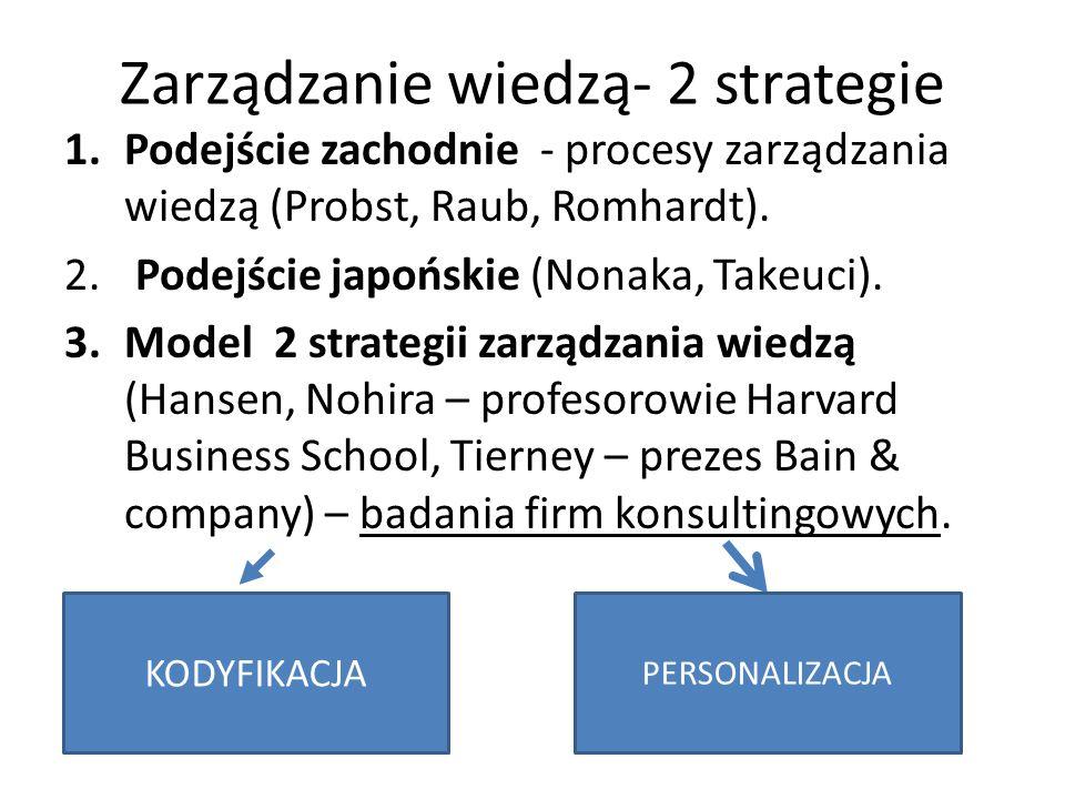 Strategia personalizacji Świadome dążenie do przekazywania wiedzy w drodze komunikacji i współpracy pomiędzy współpracownikami.