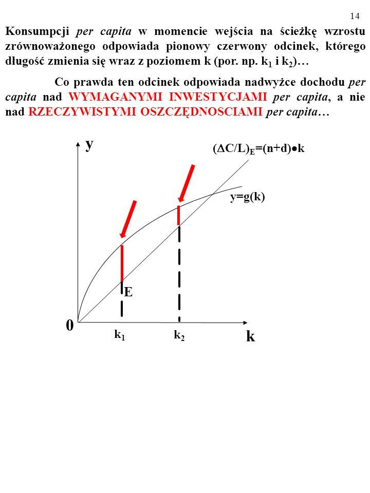 14 Konsumpcji per capita w momencie wejścia na ścieżkę wzrostu zrównoważonego odpowiada pionowy czerwony odcinek, którego długość zmienia się wraz z poziomem k (por.