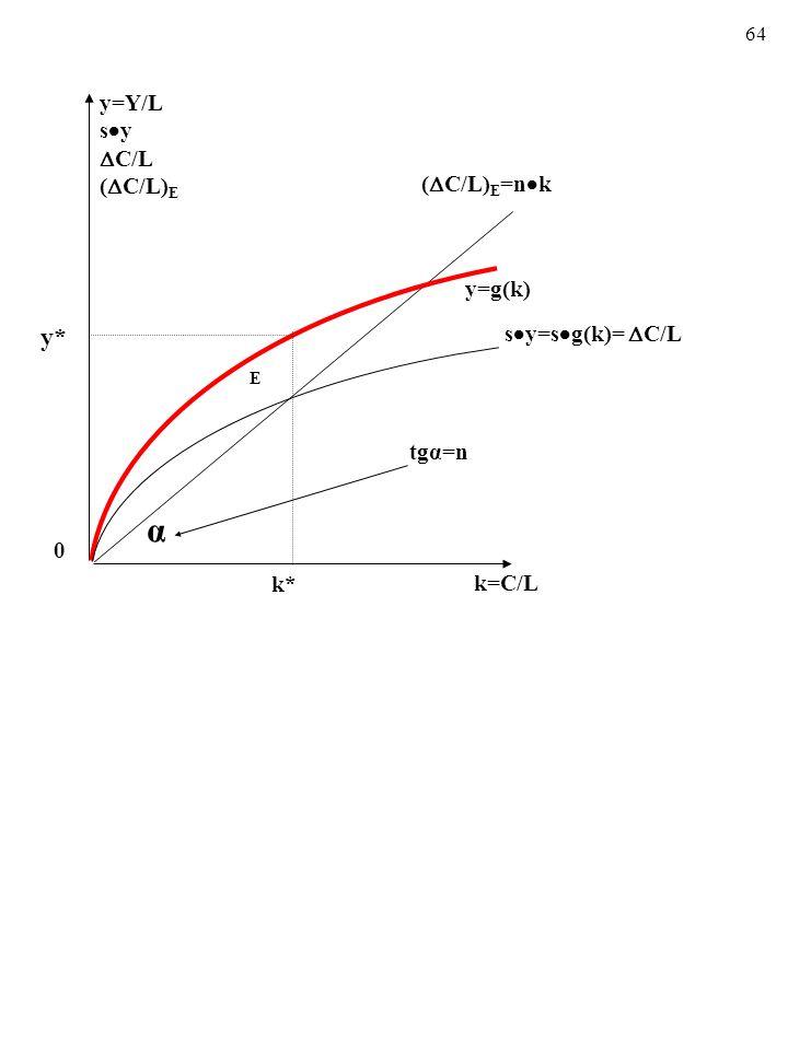 64 0 tgα=n k=C/L k* α (  C/L) E =n  k y=g(k) E y* y=Y/L s  y  C/L (  C/L) E s  y=s  g(k)=  C/L