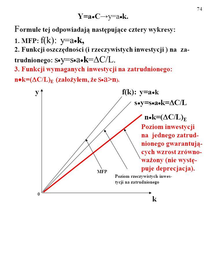 73 Y=a  C→y=a  k. F ormule tej odpowiadają następujące cztery wykresy: 1.
