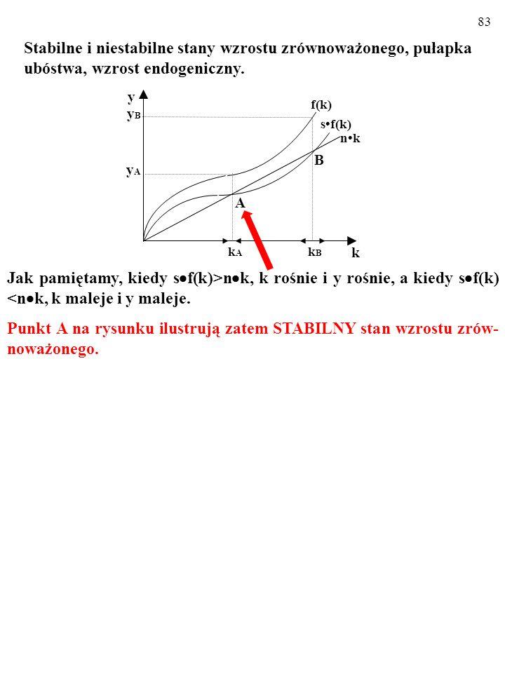 83 Jak pamiętamy, kiedy s  f(k)>n  k, k rośnie i y rośnie, a kiedy s  f(k) <n  k, k maleje i y maleje.