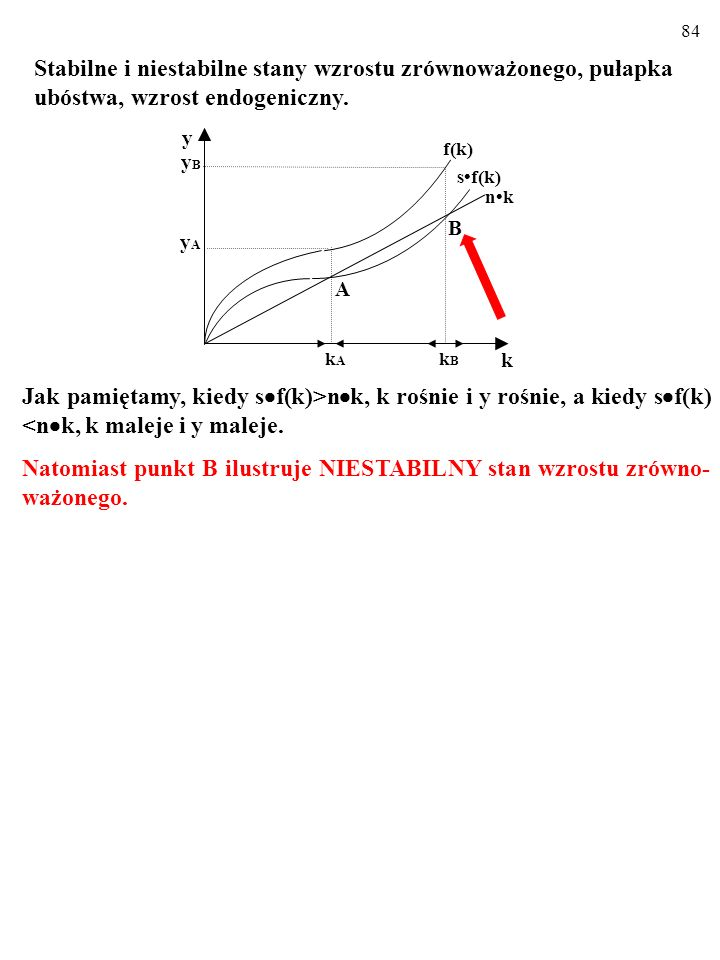 84 Jak pamiętamy, kiedy s  f(k)>n  k, k rośnie i y rośnie, a kiedy s  f(k) <n  k, k maleje i y maleje.