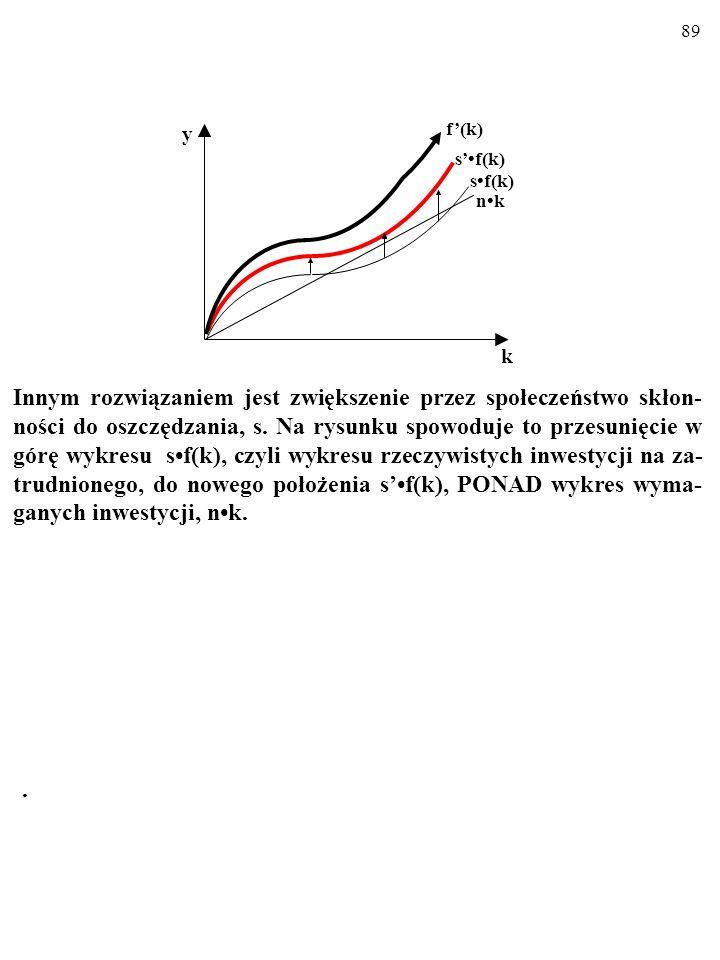 89.Innym rozwiązaniem jest zwiększenie przez społeczeństwo skłon- ności do oszczędzania, s.