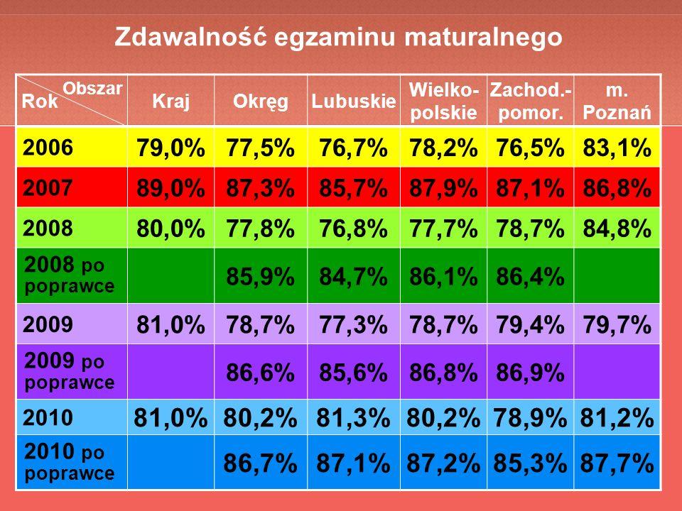 Zdawalność egzaminu maturalnego Rok Obszar KrajOkręgLubuskie Wielko- polskie Zachod.- pomor.