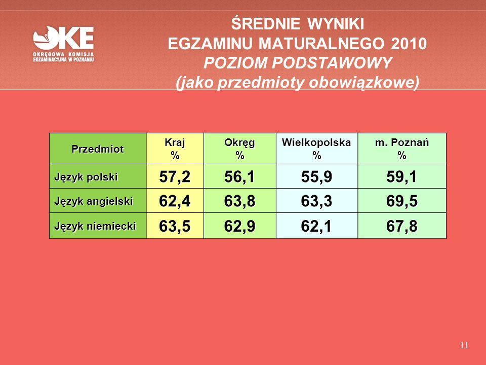 11 ŚREDNIE WYNIKI EGZAMINU MATURALNEGO 2010 POZIOM PODSTAWOWY (jako przedmioty obowiązkowe) PrzedmiotKraj%Okręg%Wielkopolska% m.