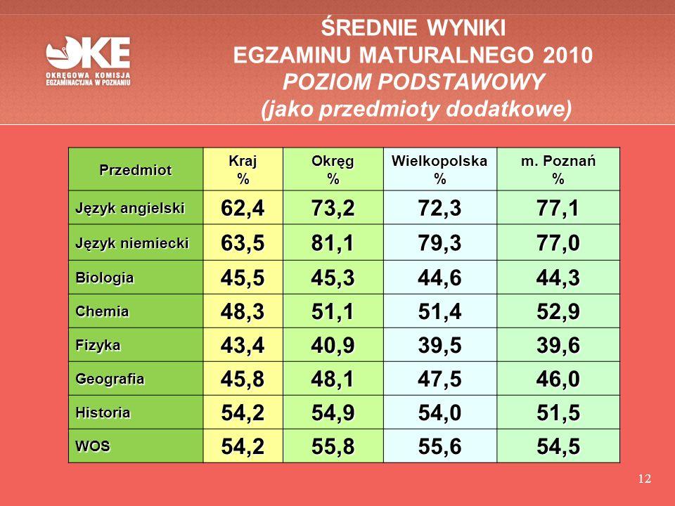 12 ŚREDNIE WYNIKI EGZAMINU MATURALNEGO 2010 POZIOM PODSTAWOWY (jako przedmioty dodatkowe) PrzedmiotKraj%Okręg%Wielkopolska% m.