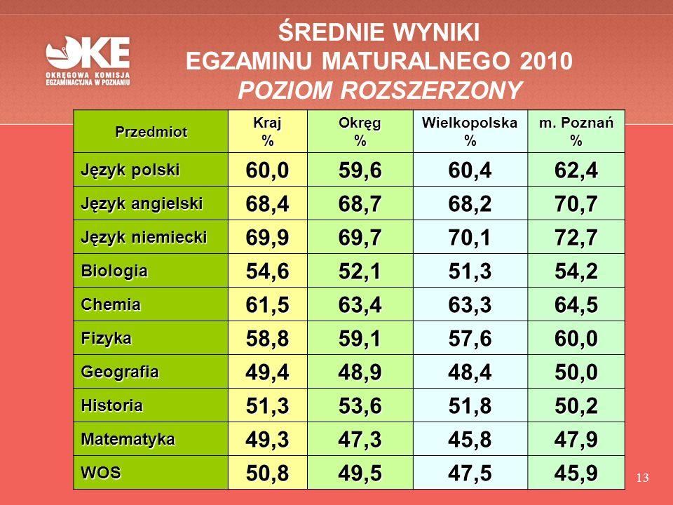 13 ŚREDNIE WYNIKI EGZAMINU MATURALNEGO 2010 POZIOM ROZSZERZONY PrzedmiotKraj%Okręg%Wielkopolska% m.