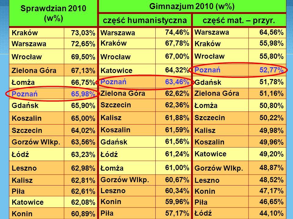 Sprawdzian 2010 (w%) Gimnazjum 2010 (w%) część humanistycznaczęść mat.
