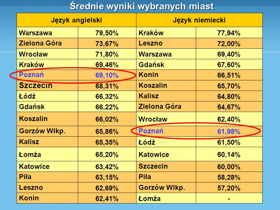 Średnie wyniki wybranych miast Język angielskiJęzyk niemiecki Warszawa79,50%Kraków77,94% Zielona Góra73,67%Leszno72,00% Wrocław71,80%Warszawa69,40% Kraków69,46%Gdańsk67,60% Poznań69,10%Konin66,51% Szczecin 68,31%Koszalin65,70% Łódź66,32%Kalisz64,80% Gdańsk66,22%Zielona Góra64,67% Koszalin66,02%Wrocław62,40% Gorzów Wlkp.65,86%Poznań61,98% Kalisz65,35%Łódź61,50% Łomża65,20%Katowice60,14% Katowice63,42%Szczecin60,00% Piła63,15%Piła58,28% Leszno62,69%Gorzów Wlkp.57,20% Konin62,41%Łomża-