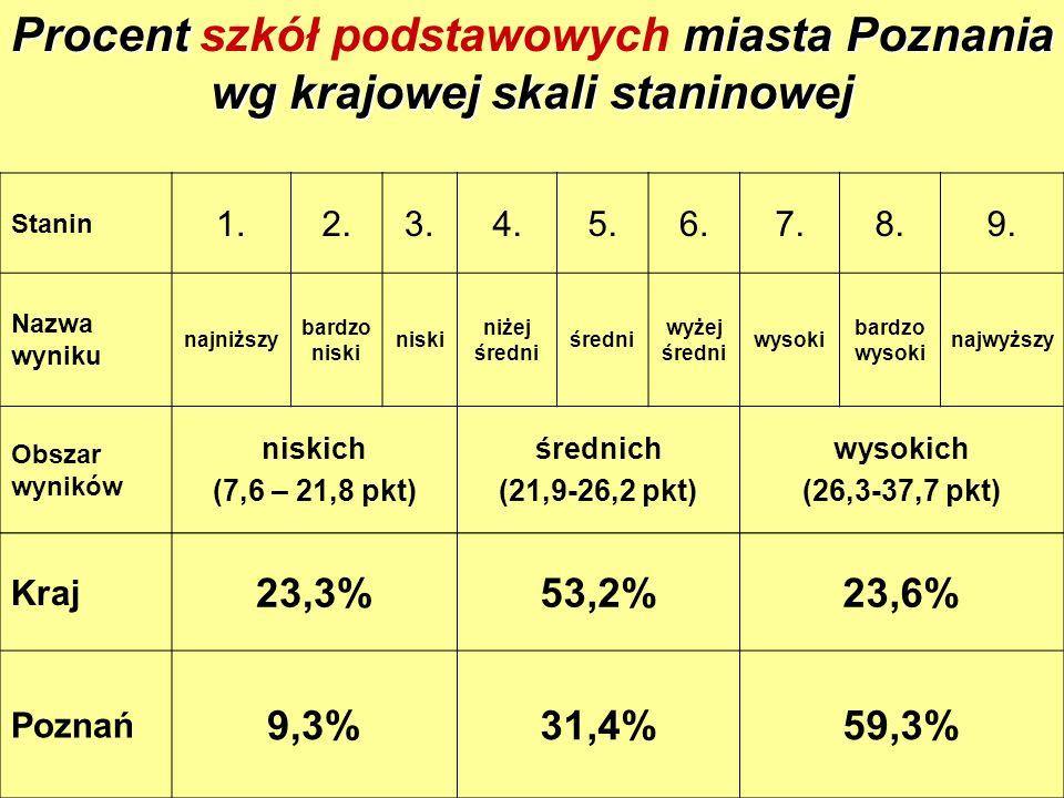 5 Procent miasta Poznania wg krajowej skali staninowej Procent szkół podstawowych miasta Poznania wg krajowej skali staninowej Stanin 1.2.3.4.5.6.7.8.9.