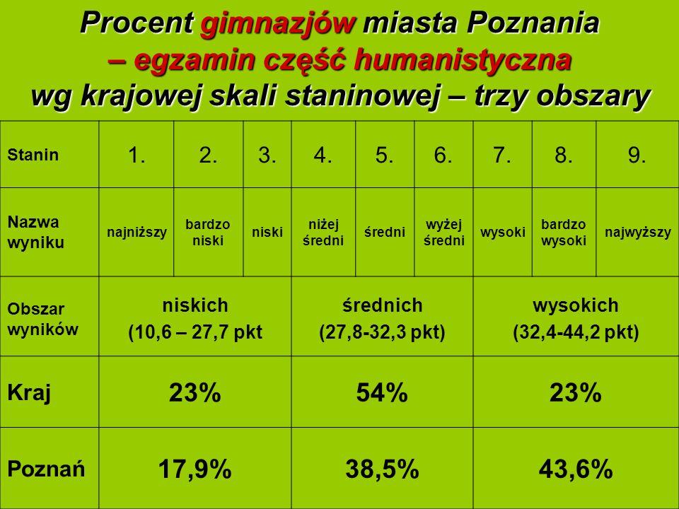 7 Procent gimnazjów miasta Poznania – egzamin część humanistyczna wg krajowej skali staninowej – trzy obszary Stanin 1.2.3.4.5.6.7.8.9.