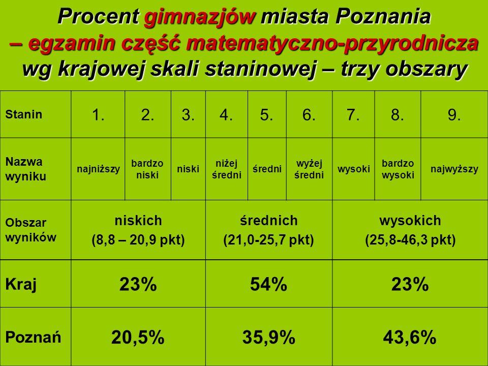 9 Procent gimnazjów miasta Poznania – egzamin część matematyczno-przyrodnicza wg krajowej skali staninowej – trzy obszary Stanin 1.2.3.4.5.6.7.8.9.