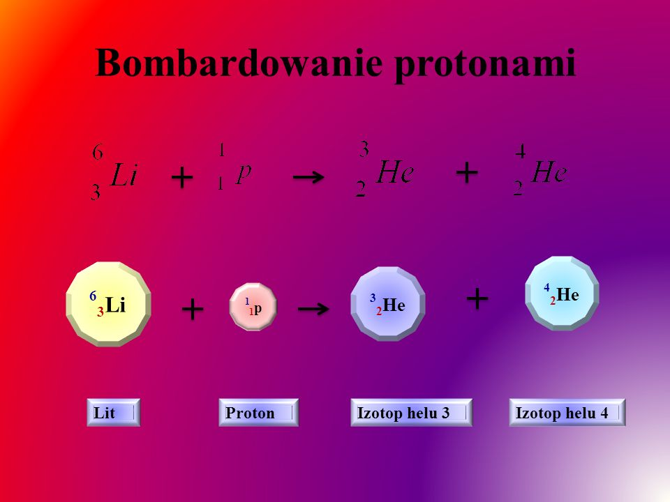 Bombardowanie protonami 6 3 Li 11p11p 3 2 He 4 2 He LitProtonIzotop helu 3Izotop helu 4