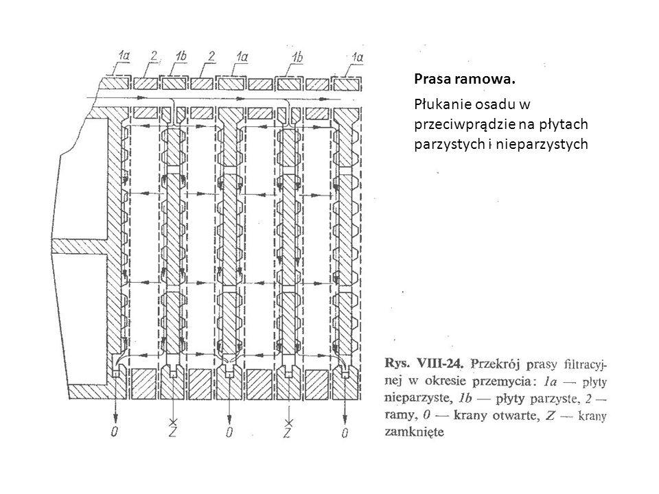 Prasa ramowa. Płukanie osadu w przeciwprądzie na płytach parzystych i nieparzystych
