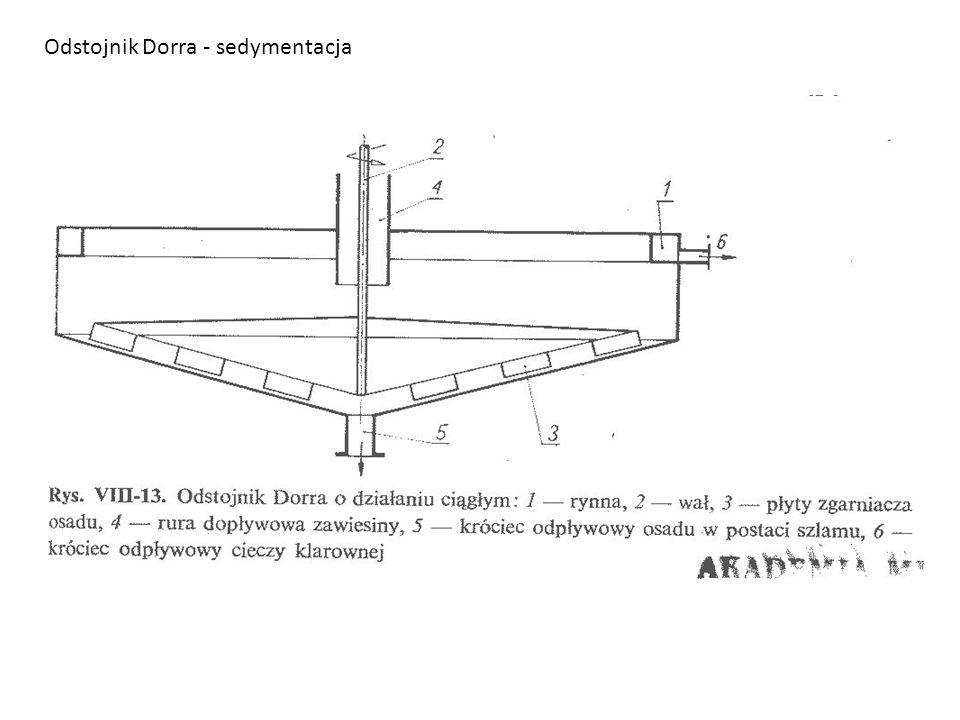 Odstojnik Dorra - sedymentacja