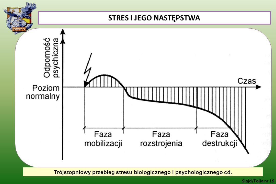 STRES I JEGO NASTĘPSTWA Trójstopniowy przebieg stresu biologicznego i psychologicznego cd. Slajd/Folia nr 19