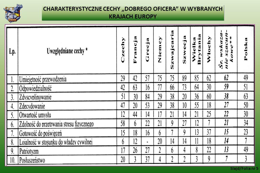 """CHARAKTERYSTYCZNE CECHY """"DOBREGO OFICERA"""" W WYBRANYCH KRAJACH EUROPY Slajd/Folia nr 5"""