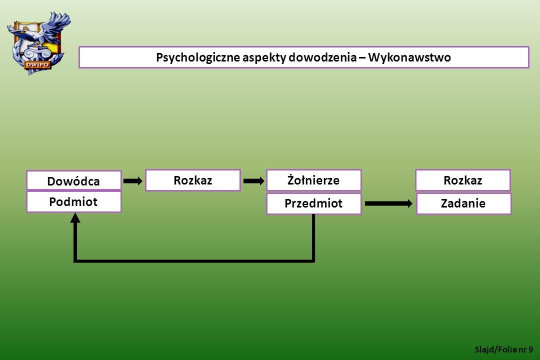 Psychologiczne aspekty dowodzenia – Wykonawstwo Dowódca RozkazŻołnierzeRozkaz Podmiot PrzedmiotZadanie Slajd/Folia nr 9