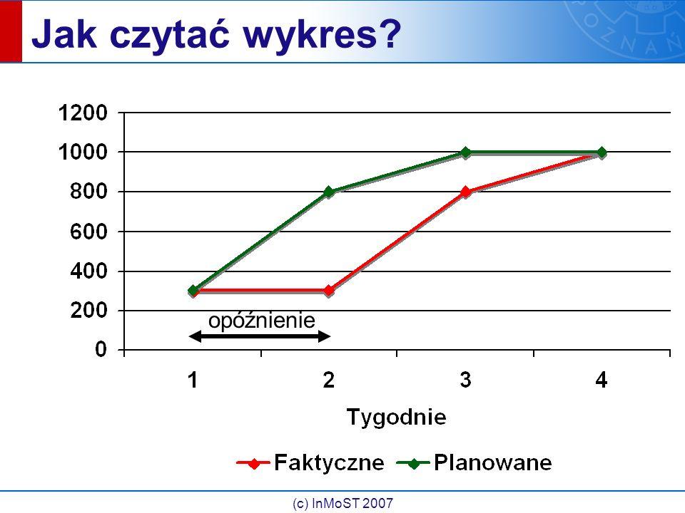(c) InMoST 2007 Jak czytać wykres opóźnienie