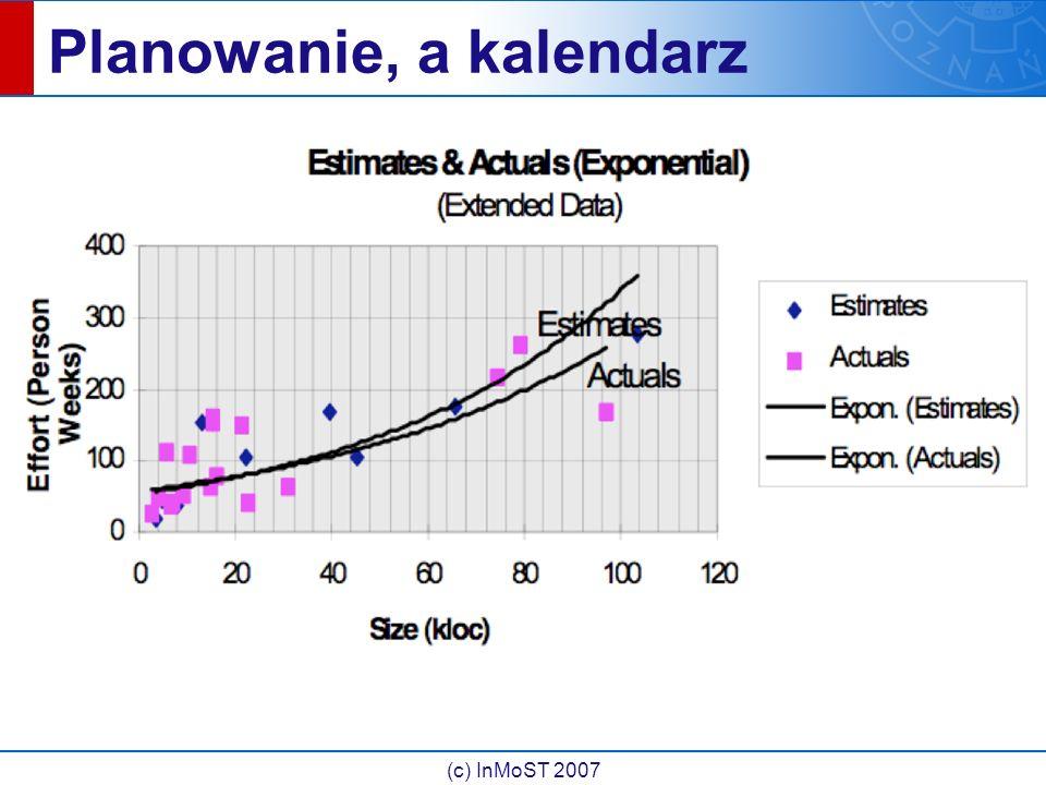 (c) InMoST 2007 Jak czytać wykres?