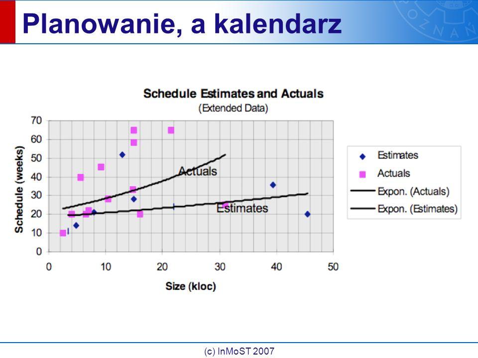 (c) InMoST 2007 Planowanie, a kalendarz