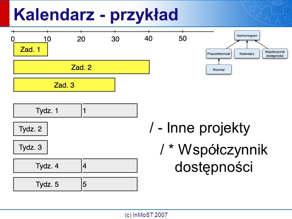 (c) InMoST 2007 Kalendarz - przykład / - Inne projekty / * Współczynnik dostępności