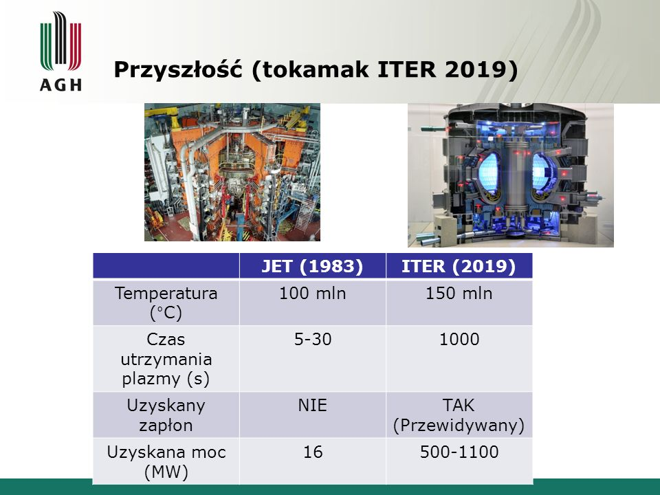 Przyszłość (tokamak ITER 2019) JET (1983)ITER (2019) Temperatura ( ° C) 100 mln150 mln Czas utrzymania plazmy (s) 5-301000 Uzyskany zapłon NIETAK (Przewidywany) Uzyskana moc (MW) 16500-1100