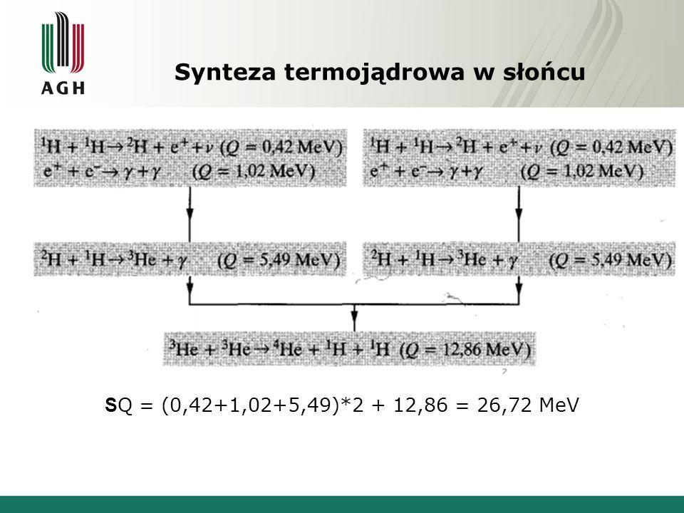 Synteza termojądrowa w słońcu S Q = (0,42+1,02+5,49)*2 + 12,86 = 26,72 MeV