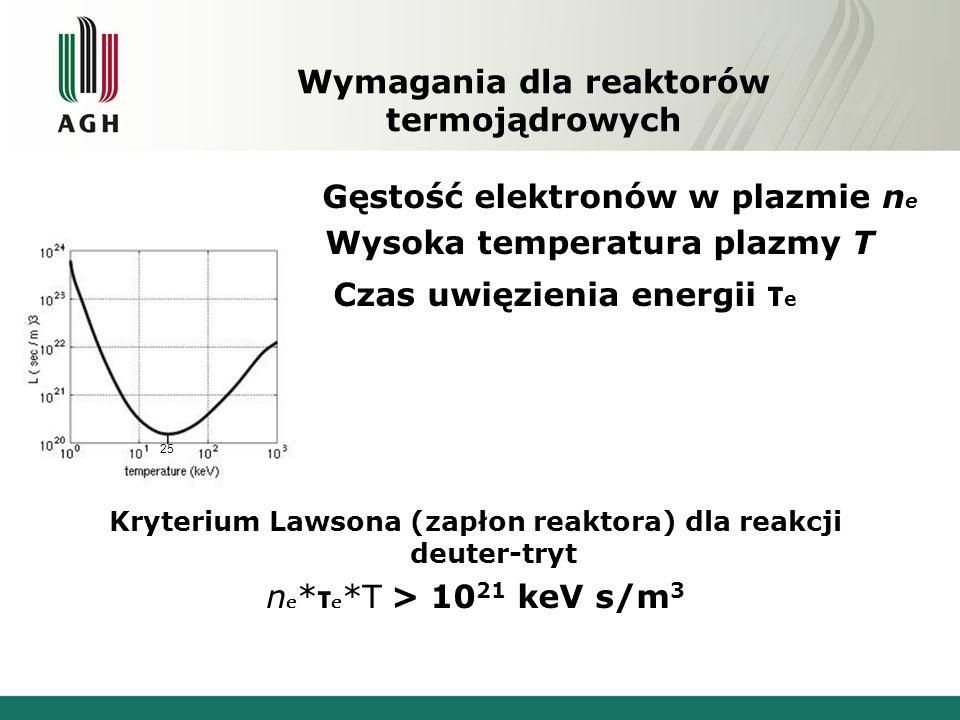 Wymagania dla reaktorów termojądrowych Gęstość elektronów w plazmie n e Wysoka temperatura plazmy T Czas uwięzienia energii τ e Kryterium Lawsona (zapłon reaktora) dla reakcji deuter-tryt n e * τ e *T > 10 21 keV s/m 3 25