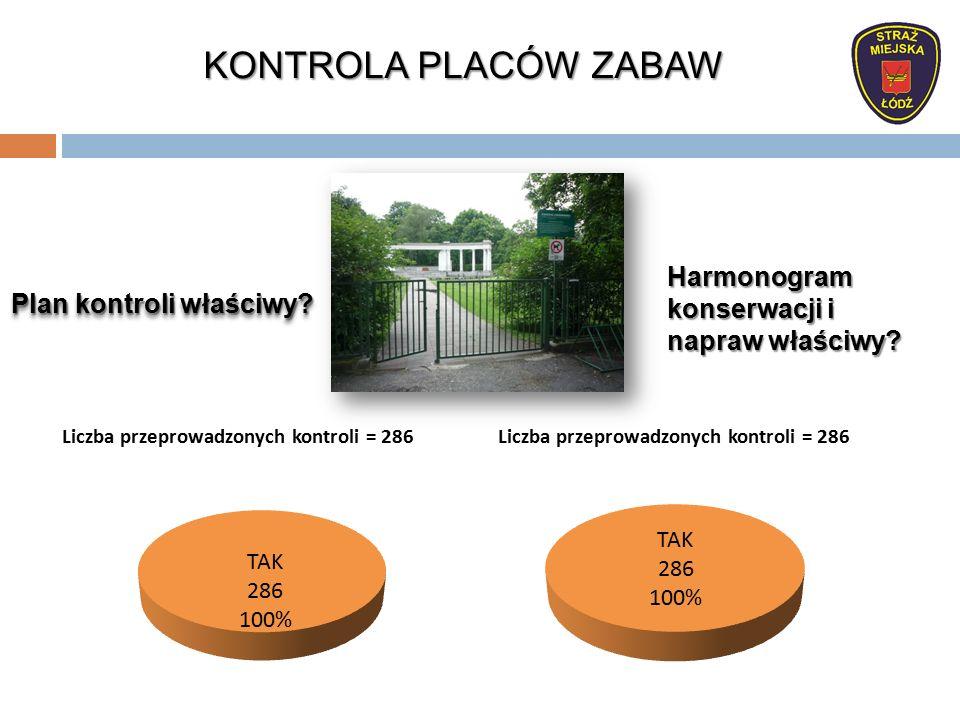 Plan kontroli właściwy Harmonogram konserwacji i napraw właściwy KONTROLA PLACÓW ZABAW