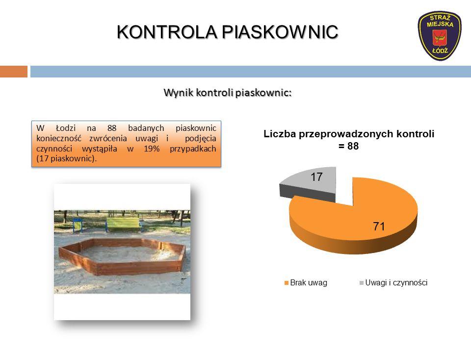 Wynik kontroli piaskownic: W Łodzi na 88 badanych piaskownic konieczność zwrócenia uwagi i podjęcia czynności wystąpiła w 19% przypadkach (17 piaskownic).