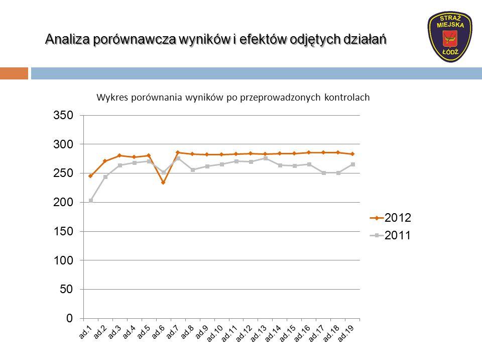 Analiza porównawcza wyników i efektów odjętych działań Wykres porównania wyników po przeprowadzonych kontrolach