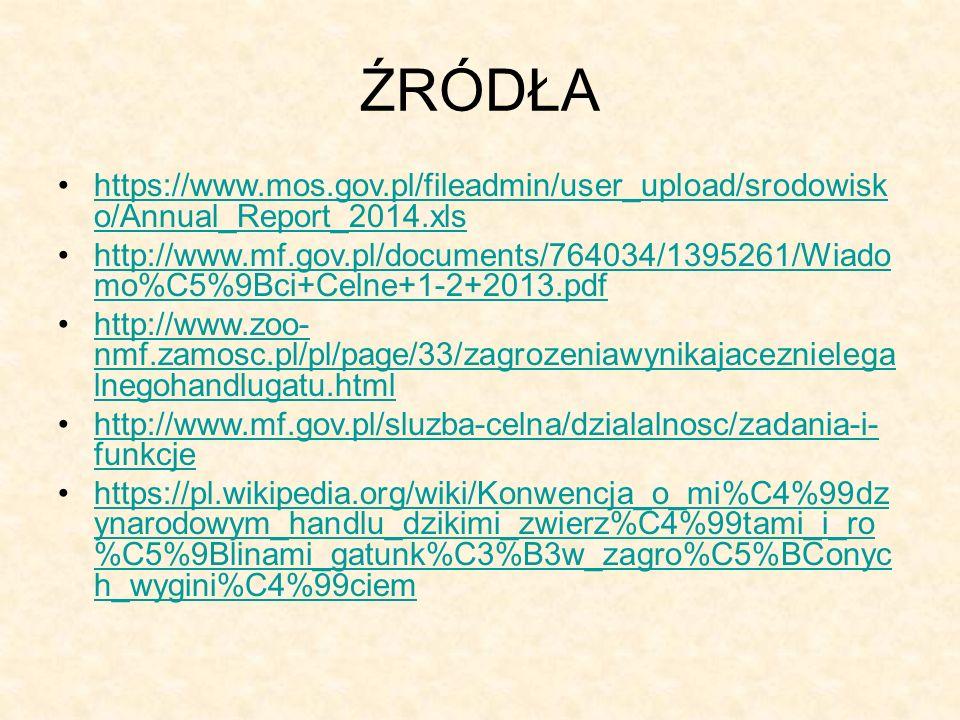 ŹRÓDŁA https://www.mos.gov.pl/fileadmin/user_upload/srodowisk o/Annual_Report_2014.xlshttps://www.mos.gov.pl/fileadmin/user_upload/srodowisk o/Annual_Report_2014.xls http://www.mf.gov.pl/documents/764034/1395261/Wiado mo%C5%9Bci+Celne+1-2+2013.pdfhttp://www.mf.gov.pl/documents/764034/1395261/Wiado mo%C5%9Bci+Celne+1-2+2013.pdf http://www.zoo- nmf.zamosc.pl/pl/page/33/zagrozeniawynikajaceznielega lnegohandlugatu.htmlhttp://www.zoo- nmf.zamosc.pl/pl/page/33/zagrozeniawynikajaceznielega lnegohandlugatu.html http://www.mf.gov.pl/sluzba-celna/dzialalnosc/zadania-i- funkcjehttp://www.mf.gov.pl/sluzba-celna/dzialalnosc/zadania-i- funkcje https://pl.wikipedia.org/wiki/Konwencja_o_mi%C4%99dz ynarodowym_handlu_dzikimi_zwierz%C4%99tami_i_ro %C5%9Blinami_gatunk%C3%B3w_zagro%C5%BConyc h_wygini%C4%99ciemhttps://pl.wikipedia.org/wiki/Konwencja_o_mi%C4%99dz ynarodowym_handlu_dzikimi_zwierz%C4%99tami_i_ro %C5%9Blinami_gatunk%C3%B3w_zagro%C5%BConyc h_wygini%C4%99ciem
