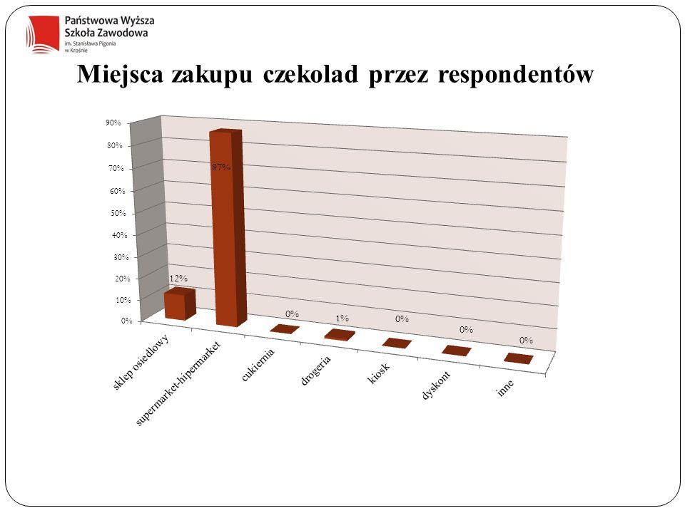 Miejsca zakupu czekolad przez respondentów