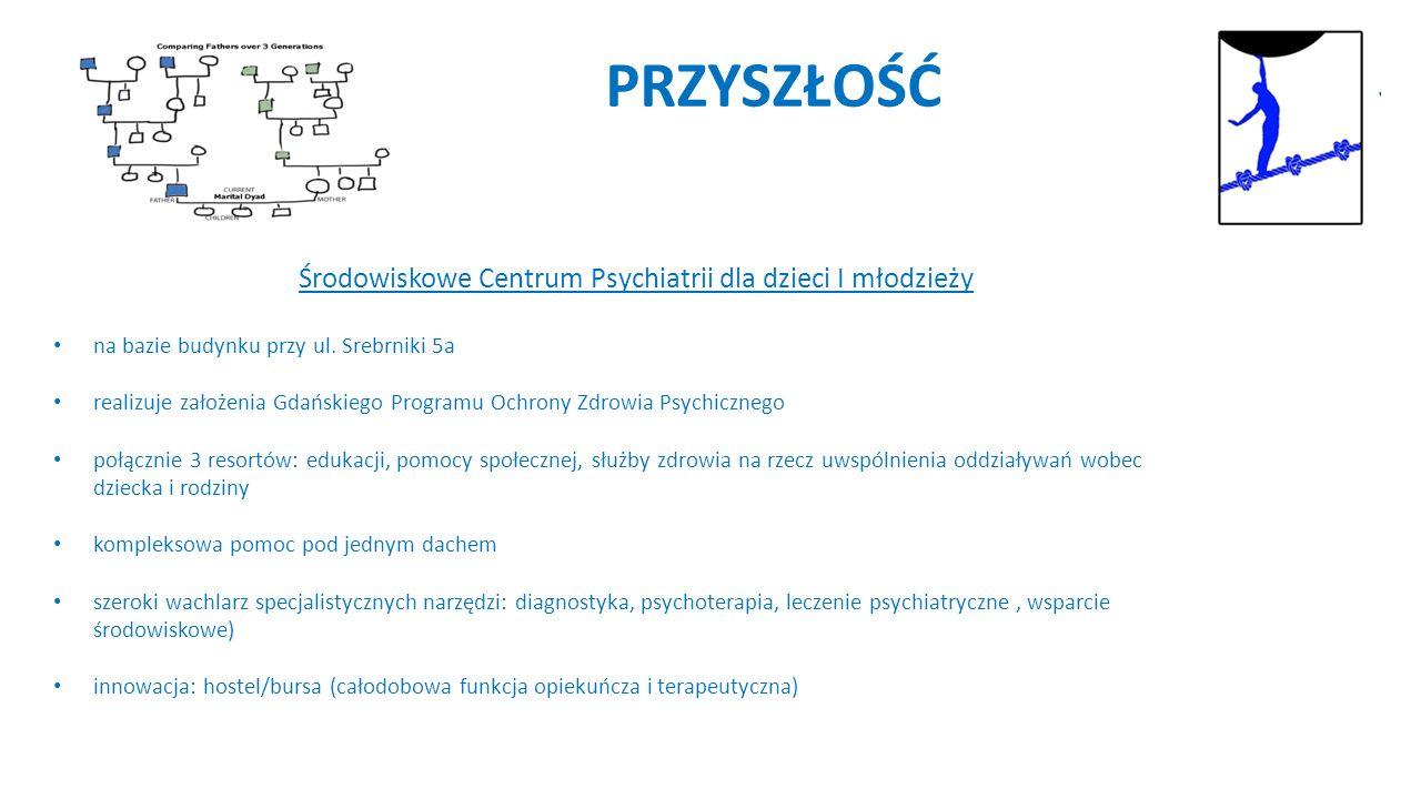 PRZYSZŁOŚĆ Środowiskowe Centrum Psychiatrii dla dzieci I młodzieży na bazie budynku przy ul.